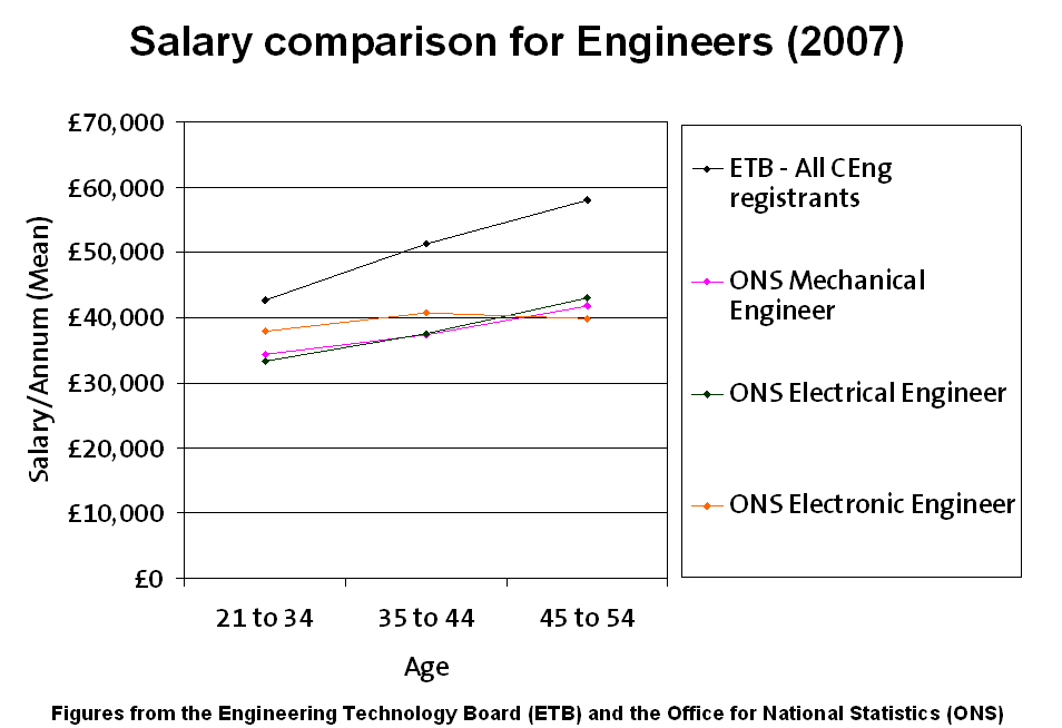 2123 Electrical Engineer 2124 Electronic Salary Comparison Data